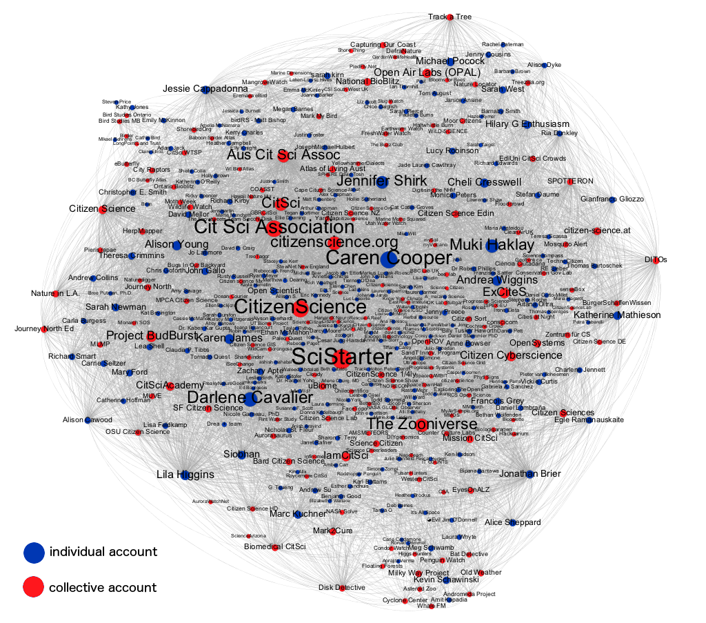 "Figure 1: Followers/following links within Twitter accounts associated with the terms ""citizen science.s"" or ""citsci""."